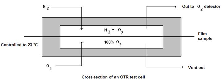 Oxygen transmission rate - OTR
