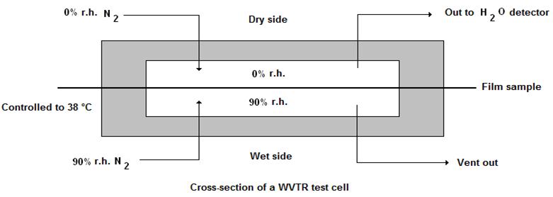 Water vapor transmission rate